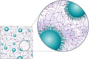 Die Gewichtsreduktion wird durch Einbringen spezieller Mikrokugeln (sog. Microspheres) ermöglicht, die in die Gelfüllung eingearbeitet werden. Sie reduzieren das Gewicht im Vergleich zu herkömmlichen Implantaten um bis zu 30%.